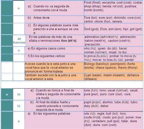 Reglas de Pronunciación del Ingles - Monografias.com