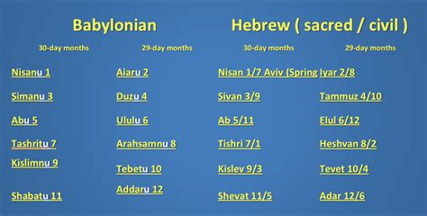 Related Keywords & Suggestions for list hebrew months