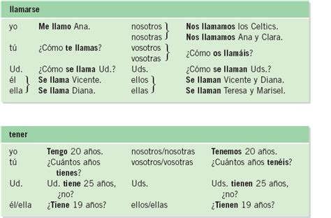 Related Keywords & Suggestions for ser verbs