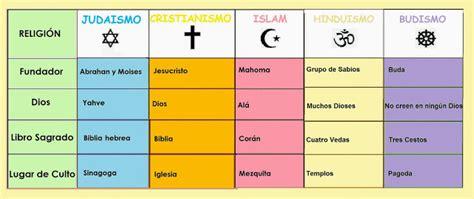 Religiones del Mundo explicadas con infografias - Info ...