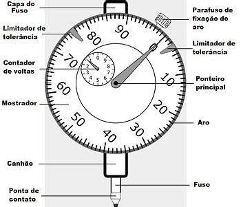 Relógio comparador – Wikipédia, a enciclopédia livre
