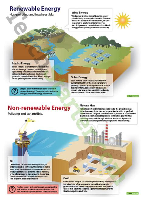 Renewable and Non renewable Energy Posters