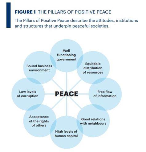 Reporte sobre Paz Positiva 2016 vía IEP - Instituto ...