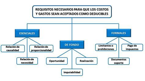Requisitos necesarios para que los costos y los gastos ...