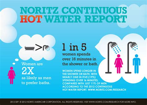 Research Shows Majority of Showers Lack Sufficient Water ...