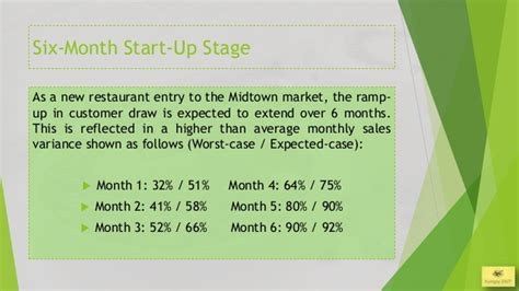 Restaurant Business Plan Presentation