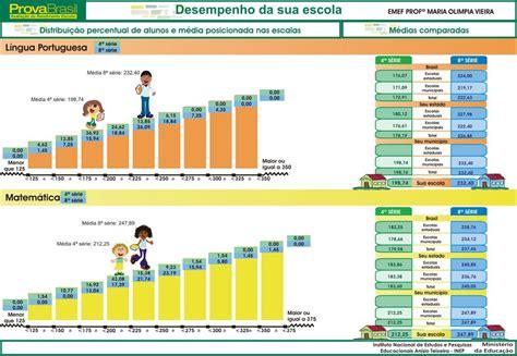 .: RESULTADO DA PROVA BRASIL - RANKING DAS ESCOLAS