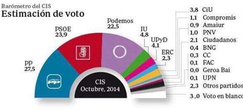 Resultado de encuestas, elecciones generales de España en 2015