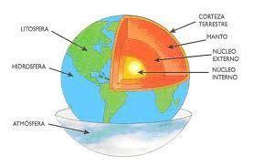 Resultado de imagen de capas de la tierra dibujo   Páginas ...