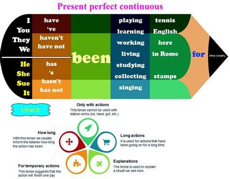 Resultado de imagen para present perfect vs present ...
