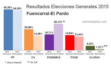 Resultado Elecciones Generales 2015 Fuencarral-El Pardo ...
