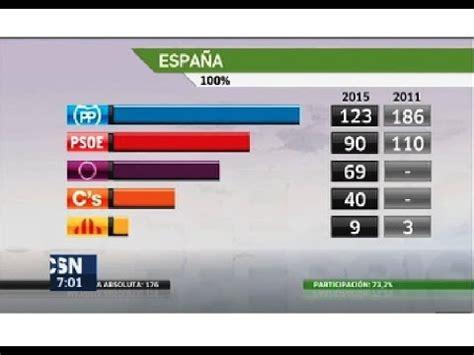 Resultado Elecciones generales de España 2015 20D | Doovi