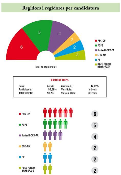 Resultado elecciones municipales 2015 | Ayuntamiento de ...
