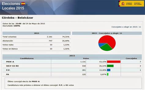 RESULTADO ELECCIONES MUNICIPALES 2015 EN BELALCÁZAR ...