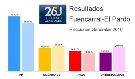 Resultado Generales 2016 Fuencarral-El Pardo: PP gana. Cs ...