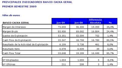 Resultados Banco Caixa Geral (1º Semestre) - Rankia
