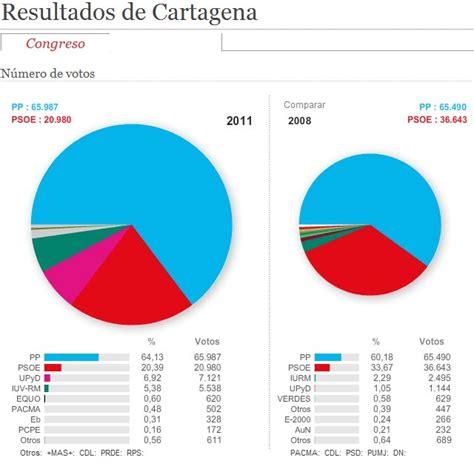 resultados de elecciones 2011 alcaldia registraduria ...