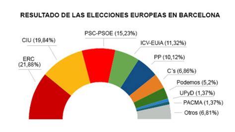 Resultados de las elecciones europeas en Barcelona