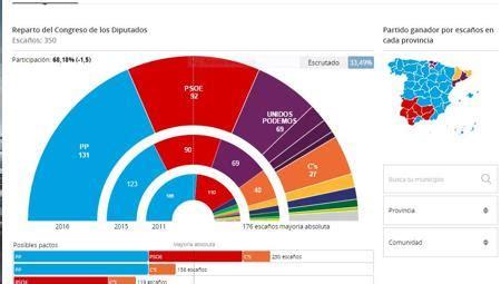 Resultados de las elecciones generales: Antonio Hernando ...