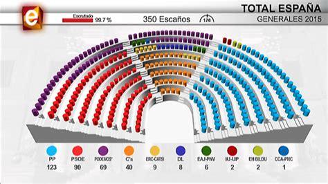Resultados de las elecciones generales en directo