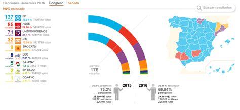 Resultados de las Elecciones Generales en España 2016 - 26J