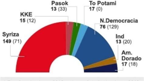 Resultados de las elecciones griegas