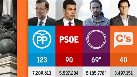 Resultados de Madrid en las elecciones generales del 26J ...
