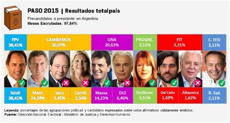 Resultados Definitivos PASO 2015 – Argentina Elections ...