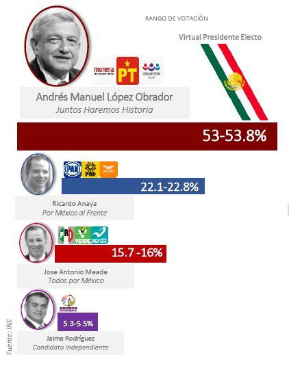 Resultados Elección 2018  Grupo Estrategia Política ...