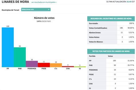 resultados elecciones 2015 download pdf resultados ...
