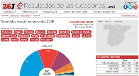 Resultados elecciones 2016: generales y por provincias y ...