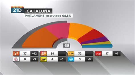 Resultados elecciones catalanas 21 de diciembre 2017 ...
