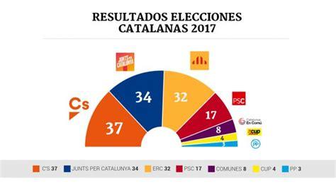 Resultados Elecciones Cataluña 2017: El Parlament tras el 21D