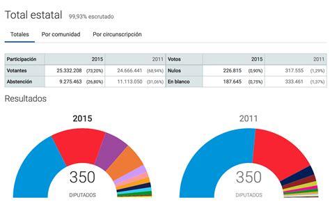 Resultados Elecciones Generales 2015   Diario16