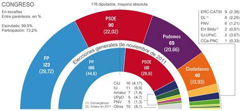 Resultados Elecciones Generales 2015: España tumba el ...