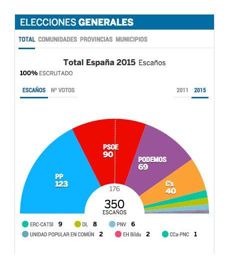 Resultados Elecciones Generales 2015 | Portal Villaduqueño ...