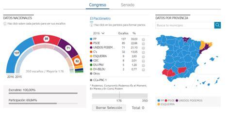 Resultados Elecciones Generales 2016: Consulta los ...