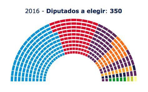 Resultados Elecciones Generales 2016   Mediterraneo Diario16