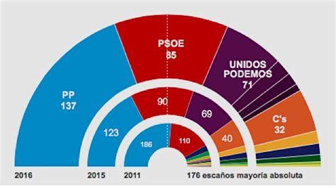 Resultados elecciones generales: Rajoy amplía su victoria ...