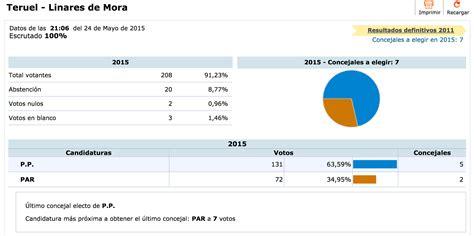 Resultados elecciones municipales 2015 en Linares de Mora