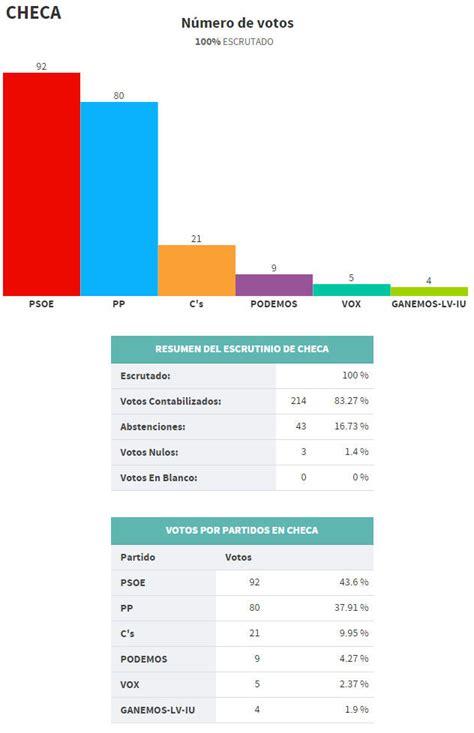 Resultados Elecciones Municipales y Autonómicas 2015 ...