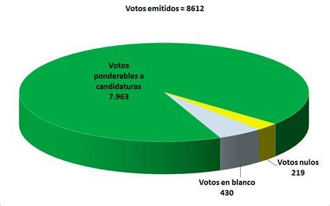 Resultados elecciones rector/a   Segunda vuelta ...