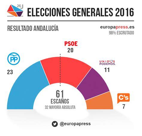 Resultados por provincias y autonomías   Elecciones ...