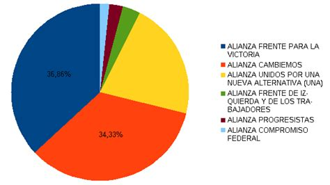Resultados presidenciales en Argentina (primera vuelta ...