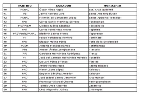 Resultados Presidentes Municipales Tlaxcala completos