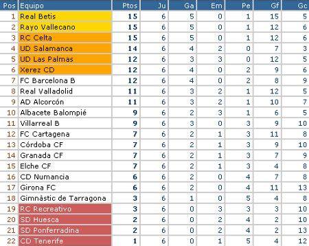 Resultados y Clasificación Jornada 6 Liga Adelante   Todo ...