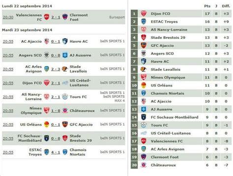 Resultados y clasificación tras la 8ª jornada de Ligue 2