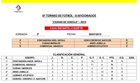 Resultados y clasificaciones correspondientes al Torneo de ...