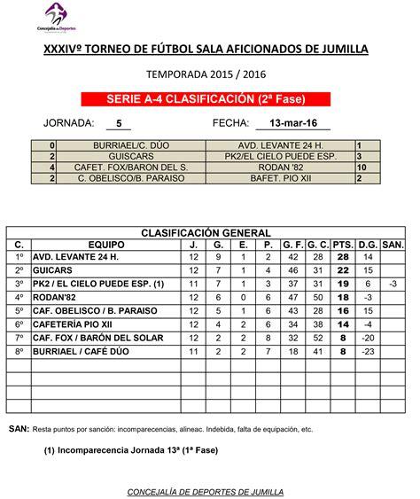 Resultados y clasificaciones de Fútbol – Sala Aficionados ...