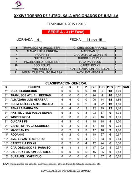 Resultados y clasificaciones de Fútbol Sala Aficionados y ...